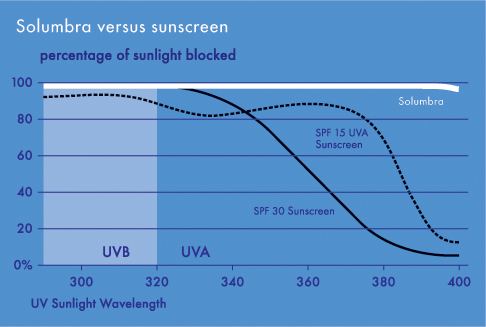 solumbra vs. sunscreen